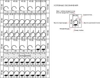 Standard planogram